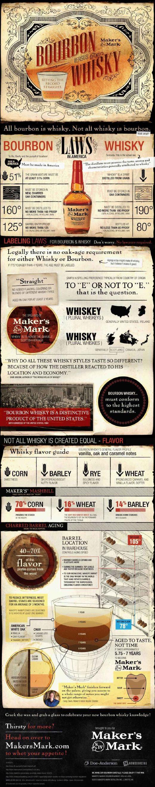 Bourbon-vs-Whisky1000px